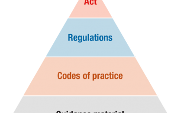 10 Steps to Health and Safety – 2 Legal compliance